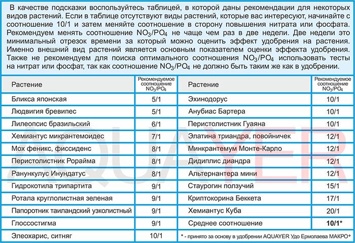 Таблица рекомендаций по применению AQUAYER Смарт МАКРО
