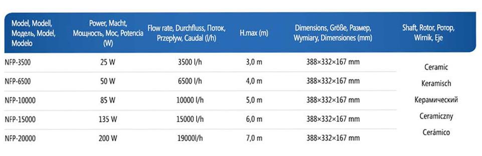 Таблица характеристик насосов для пруда AquaNova NCM