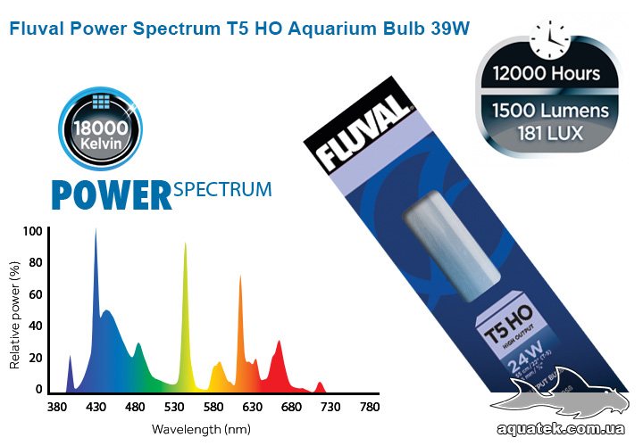 Fluval Power Spectrum T5 HO