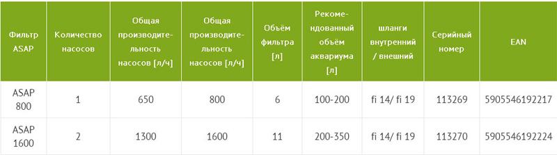 Aquael ASAP 1600