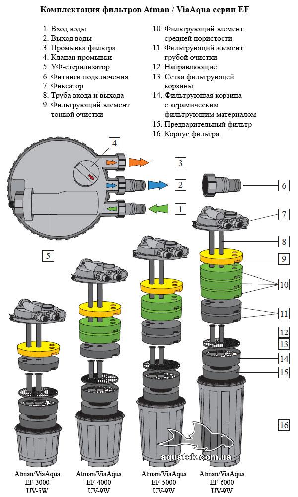 Комплектация напорных фильтров для пруда Atman / ViaAqua EF UVC с УФ-стерилизатором